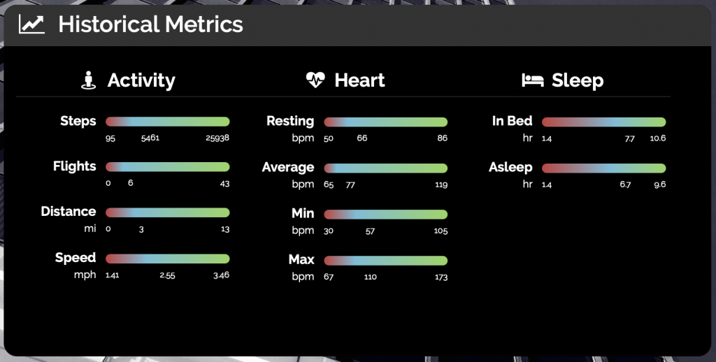 Historical Health Metrics Screenshot